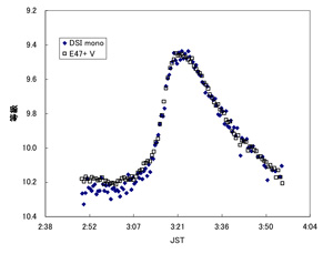 KZ Hya lightcurve in mono